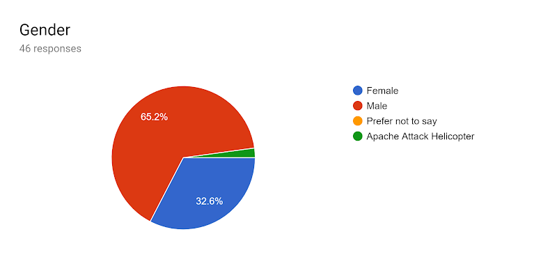 Forms response chart. Question title: Gender. Number of responses: 46 responses.