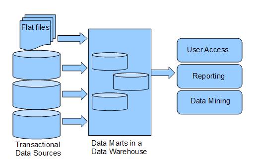 Data Modeling Best Practices 2