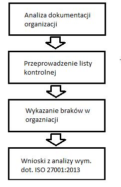 Skonstruowanie listy kontrolnej i przeprowadzenie jej na podstawie polityk i procedur bezpieczeństwa organizacji