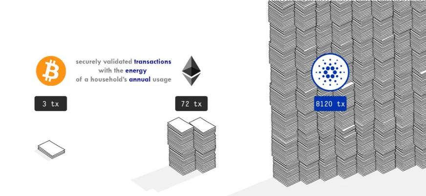Cardano'nun hala geliştirme aşamasındayken üçüncü en büyük kripto para birimi olmasının 5 nedeni 14