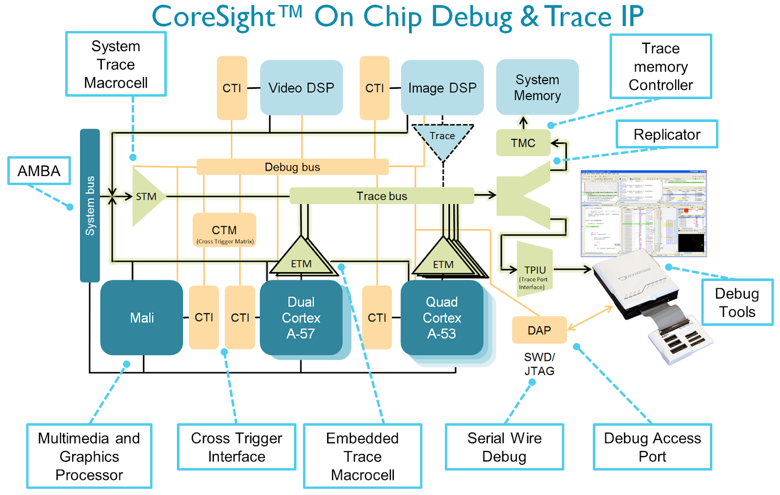 This is an image of the ARM CoreSight on-chip debug architecture, showing many on-chip debug and trace options. The full diagram is at https://www.arm.com/assets/images/Diagram_Large.png. It displays many interconnected components that together enable external debugging tools to gain low-level access to the chip. Typically CoreSight is accessed through a Debug Access Port.