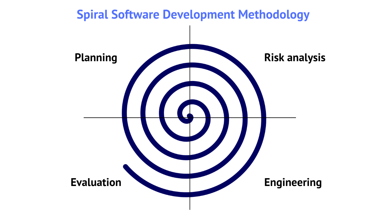 Spiral software development model