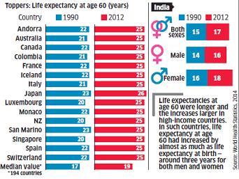 Older adults are living longer