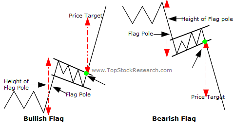 Image result for flag technical analysis