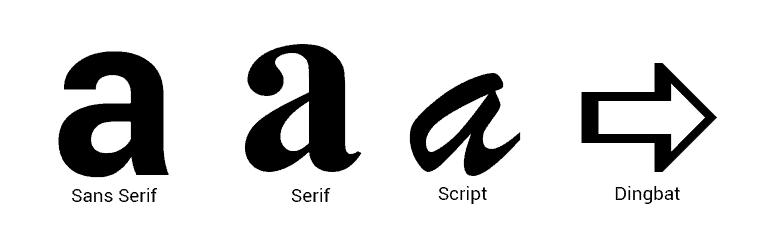 Typography: Sans Serif, serif, script and dingbat