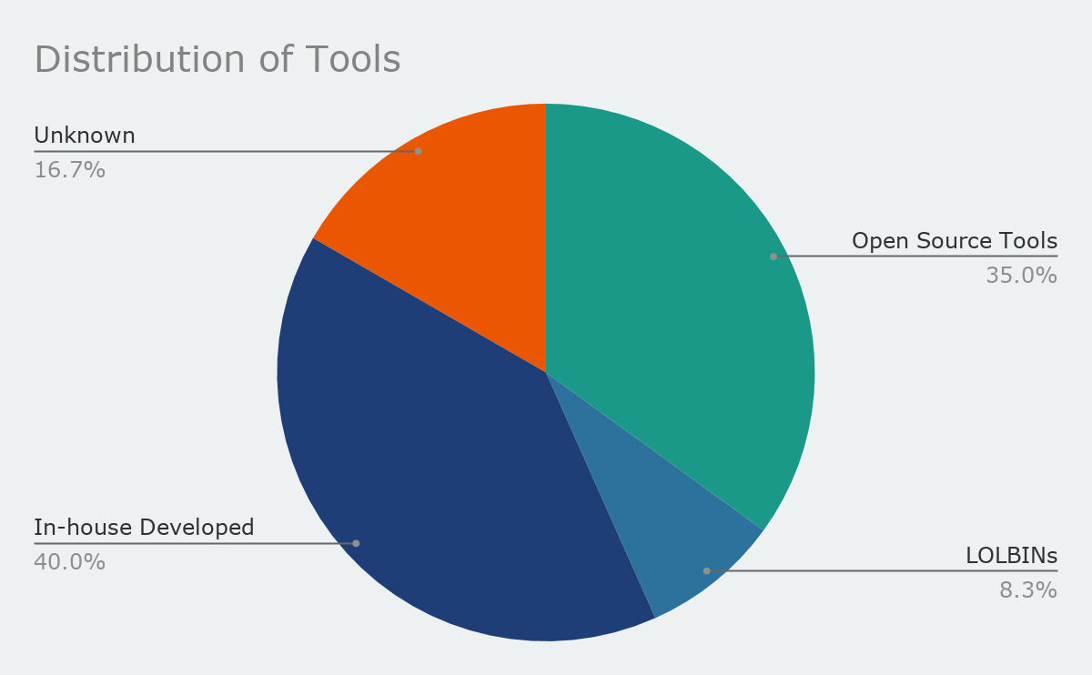 Distribution of Red Team Tools