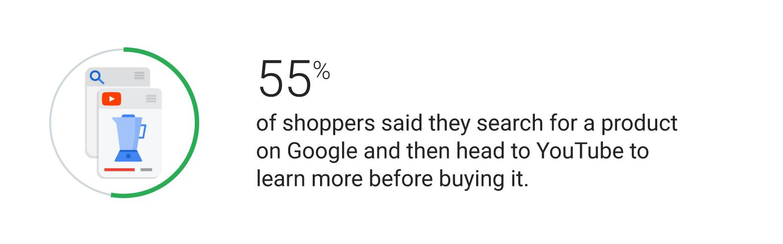 55% of shoppers said they search for a product on Google and then head to YouTube to learn more before buying it.