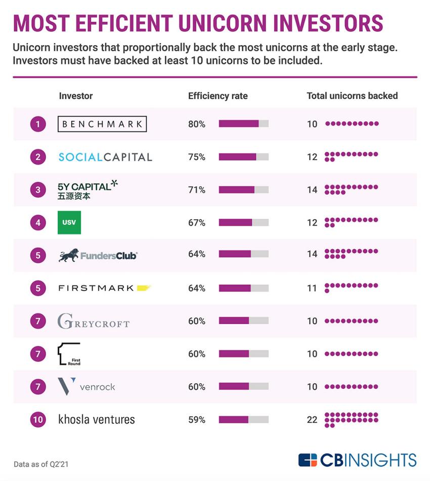 Most efficient unicorn investors, data as of Q2 2021, Source: CB Insights