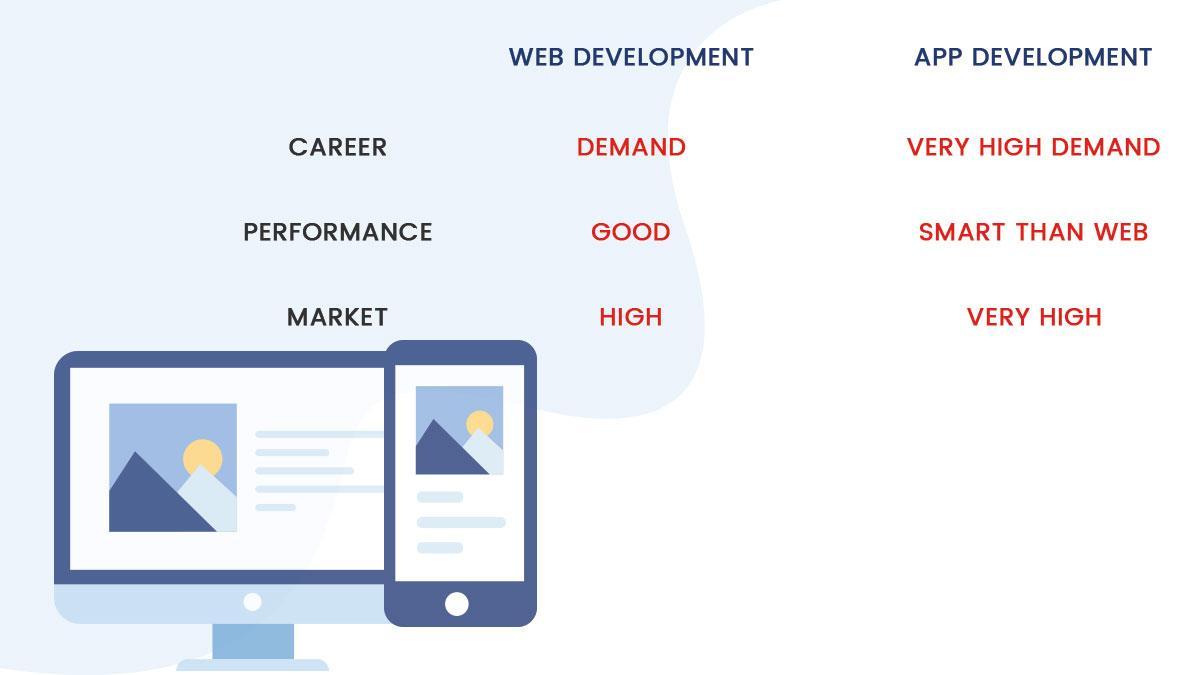 C:\Users\USS\Downloads\images\download\Web development vs Mobile app development-3.jpg