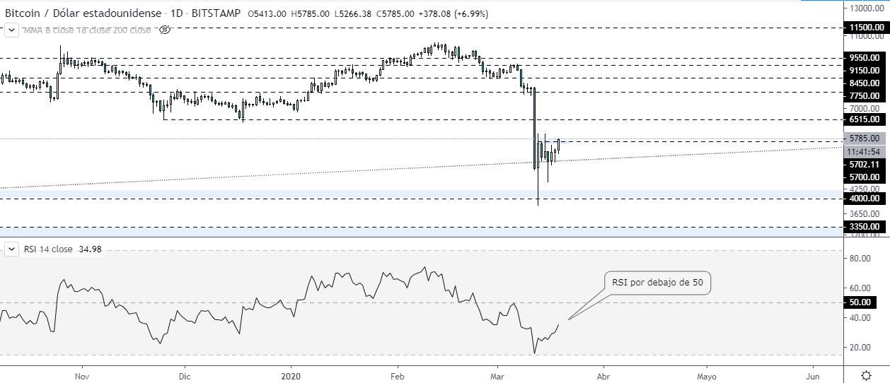 Análisis técnico - RSI sobre el gráfico diario del precio del Bitcoin