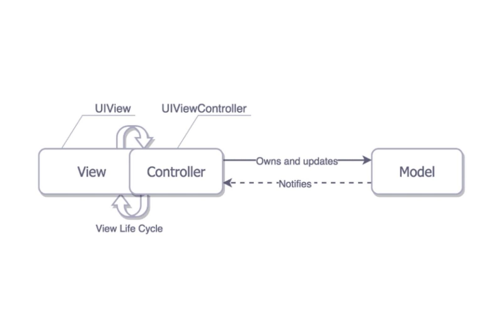 iOS mobile app architecture
