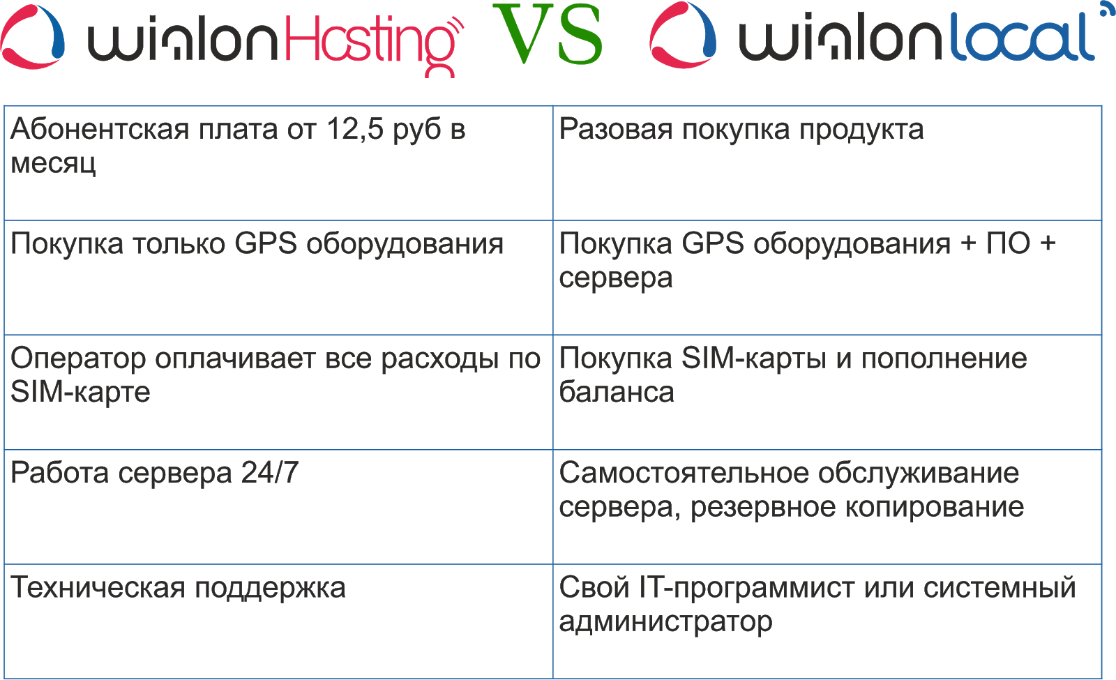 Сравнение Wialon Hosting и Wialon Local