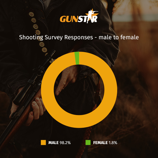 pie chart graphic - male to female response rate