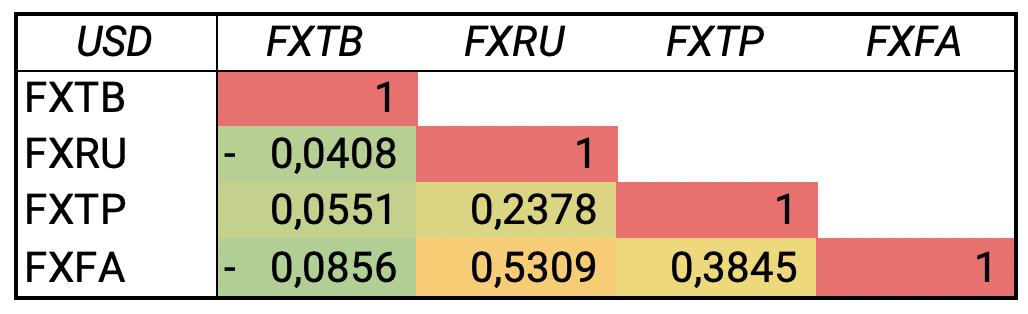 Корреляция ETF облигаций за последние 5 лет (USD)