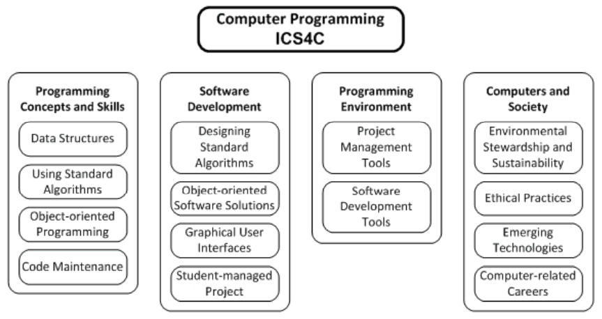 What do they teach in a Computer Science course?
