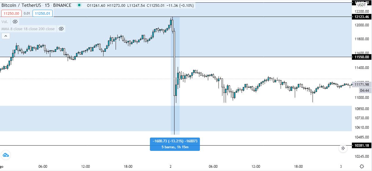 Flash crash de Bitcoin. Fuente: CoinMarketCap
