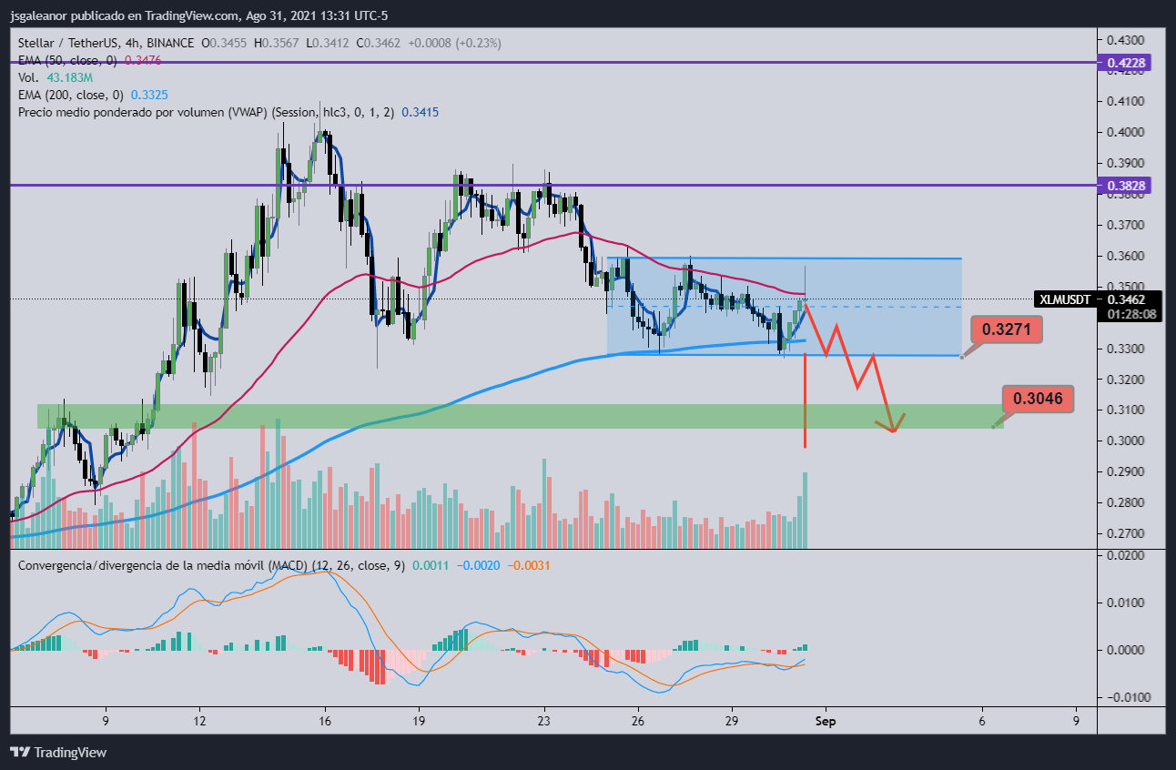 FXMAG cryptocurrencies dot, xlm, aave - technical analysis markets (lend) news aave (xlm) news stellar aave / usd technical analysis altcoin dot / usd polkadot (dot) xlm / usd messages information 6