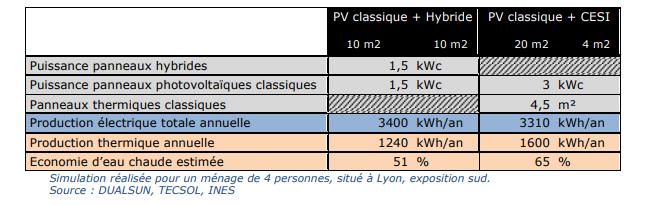 Comparaison photovoltaïque hybride