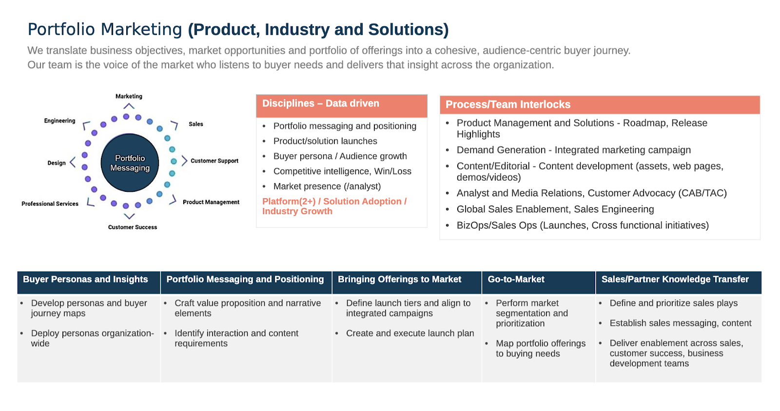 Portfolio marketing in product, industry, and solutions.