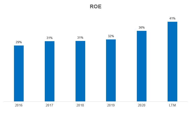 Gráfico apresenta ROE Caixa Seguridade.