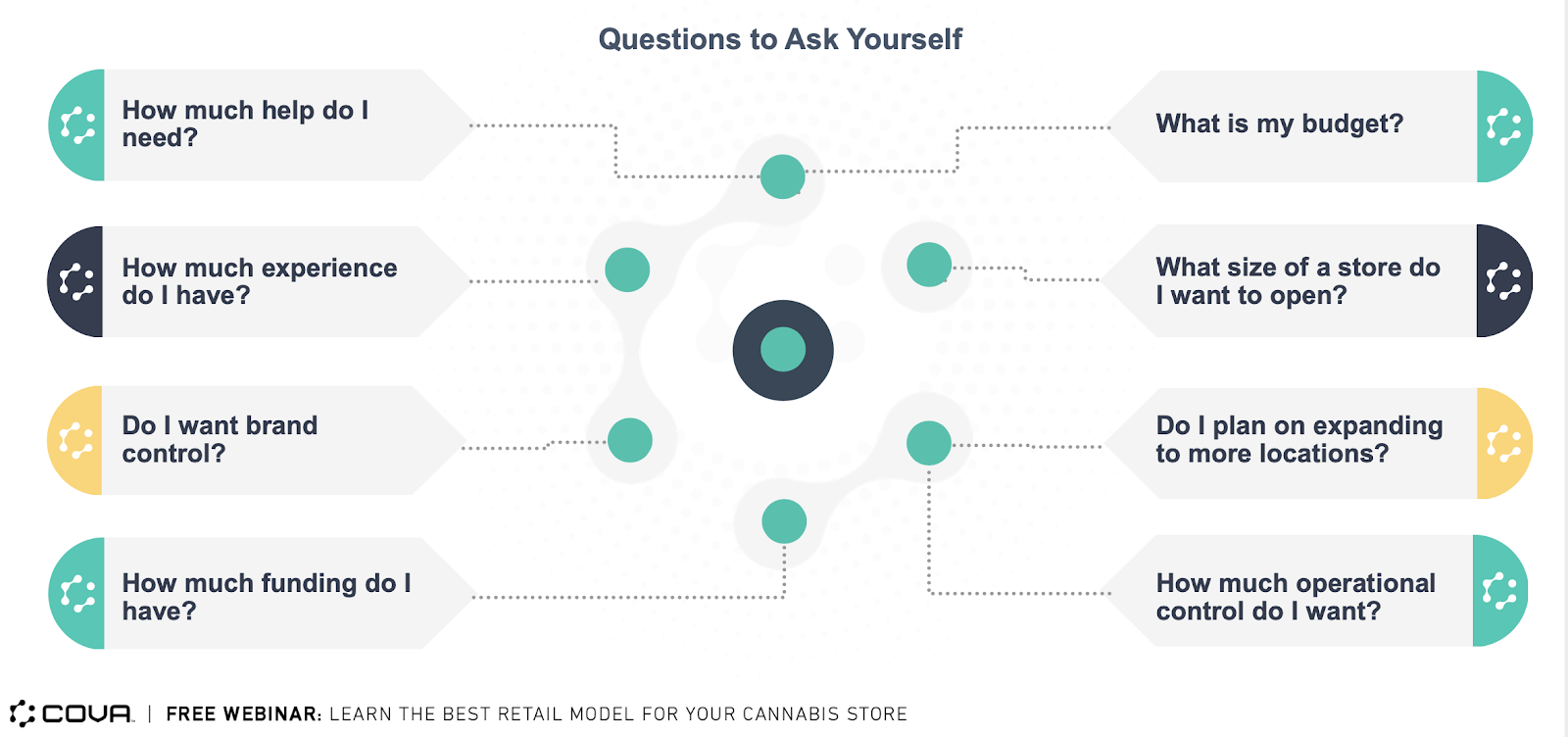 Questions to ask to best match your retail model