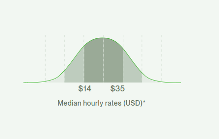 social media management hourly rate