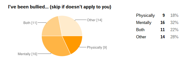 YATW Survey  Bullying  Depression   Suicide    Google Drive (1).png