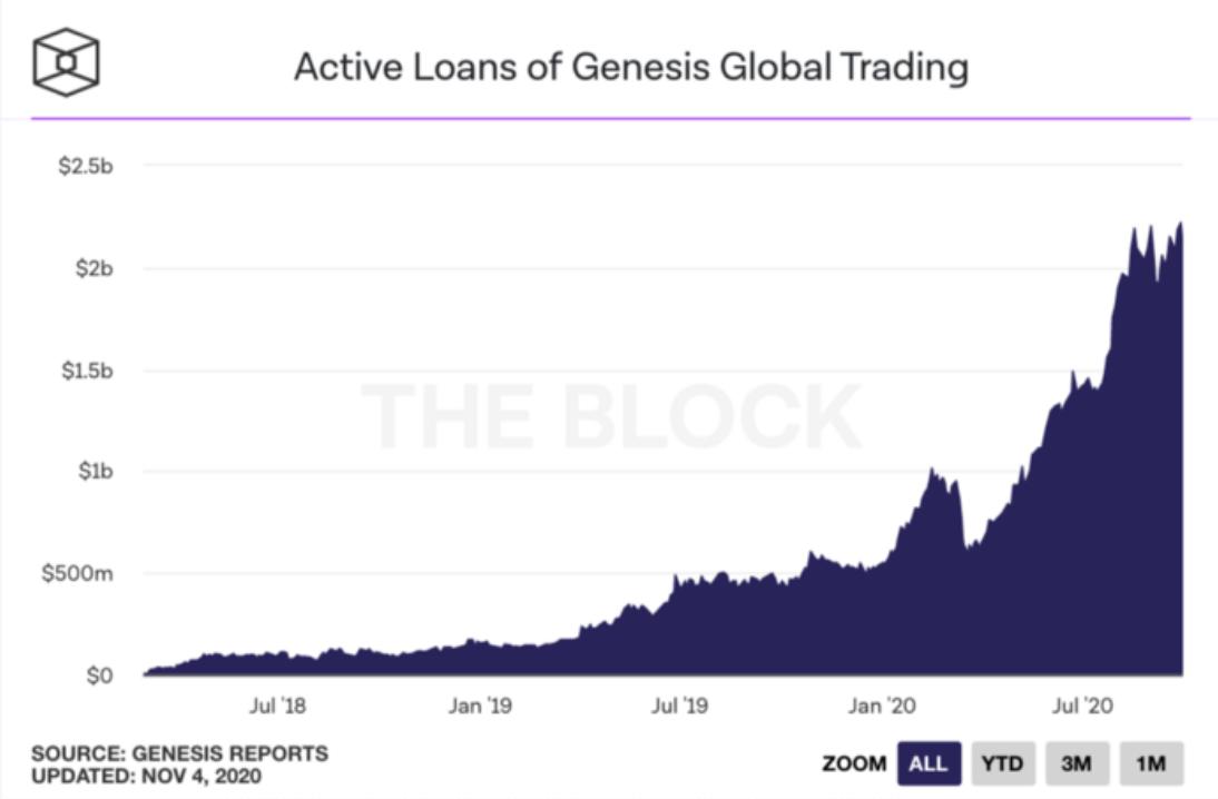 Объем активных займов на Genesis