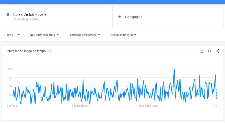 google trends para bolsa de transporte