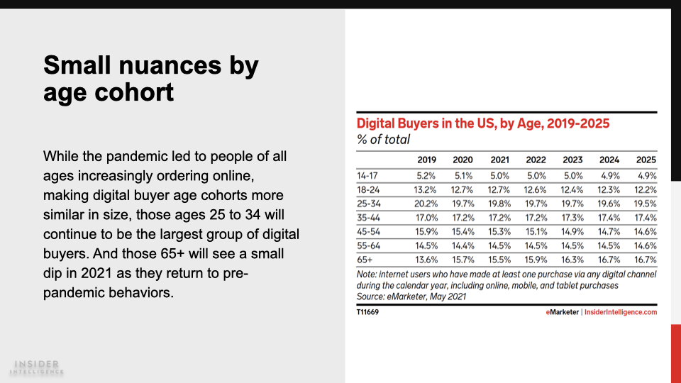 Table of digital buyers in the US by Age from 2019 to 2025