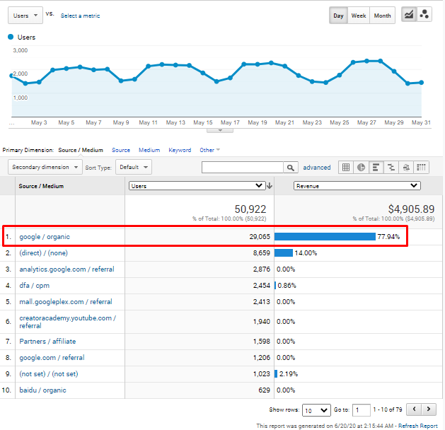 contoh sederhana google analytics