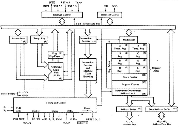 Internal Architecture of 8085 and 8086 microprocessors