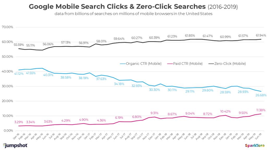 соотношение кликовых и бескликовых сессий в мобильной выдаче