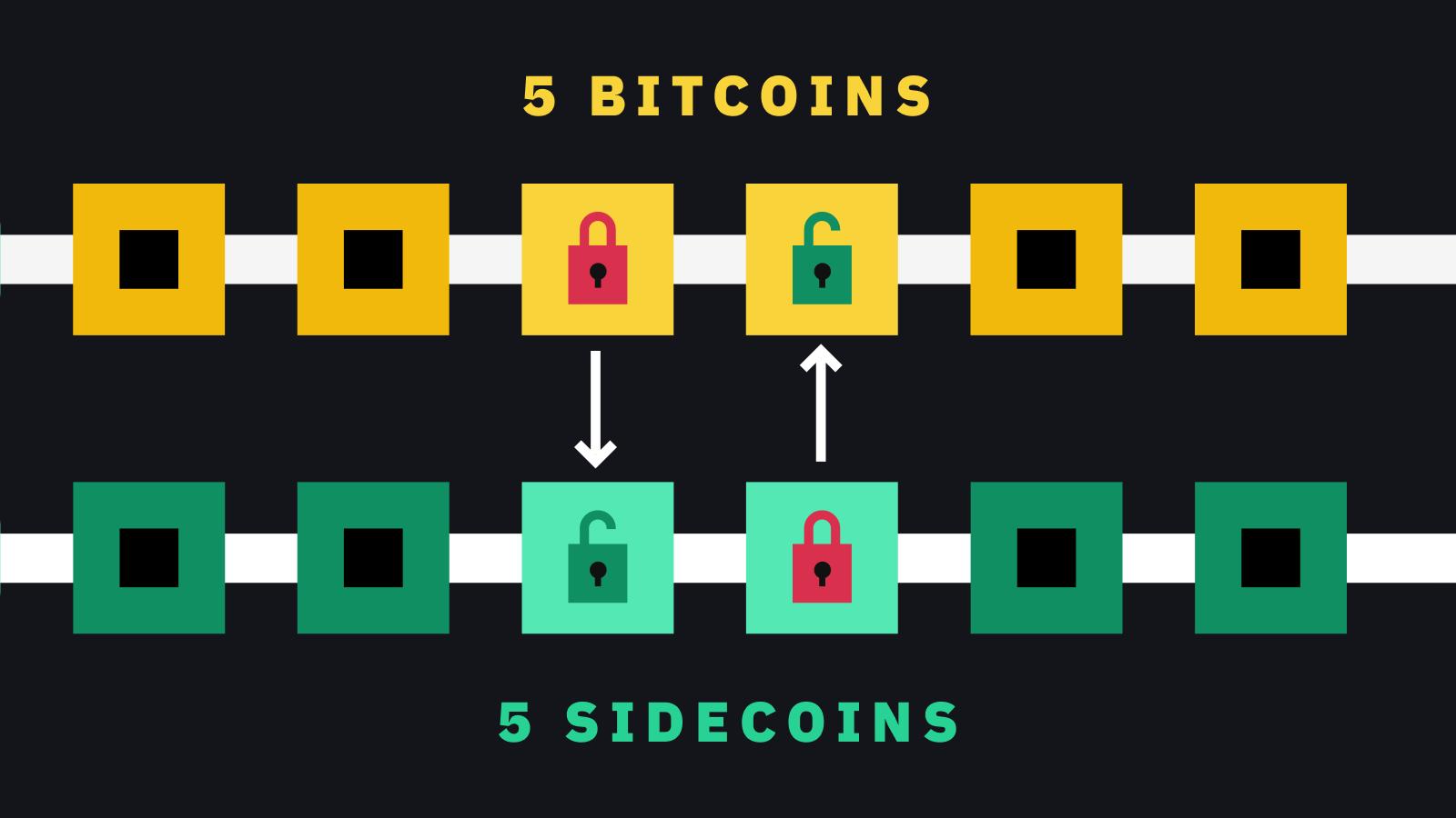 Sidechain scaling