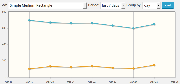 Graph showing MailPoet ad tracking stats from Advanced Ads.