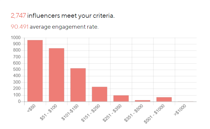 What do marketers and brands look for in Instagram influencers?