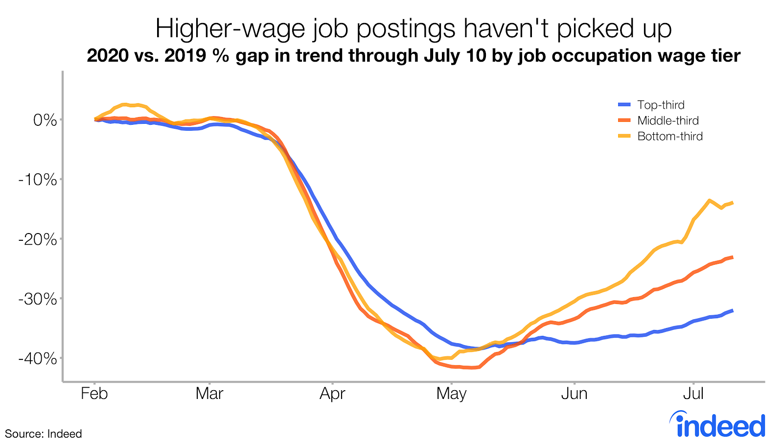 Higher-wage job postings haven't picked up