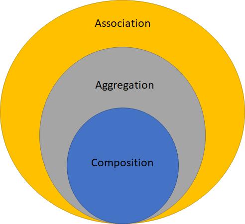 Association in Java