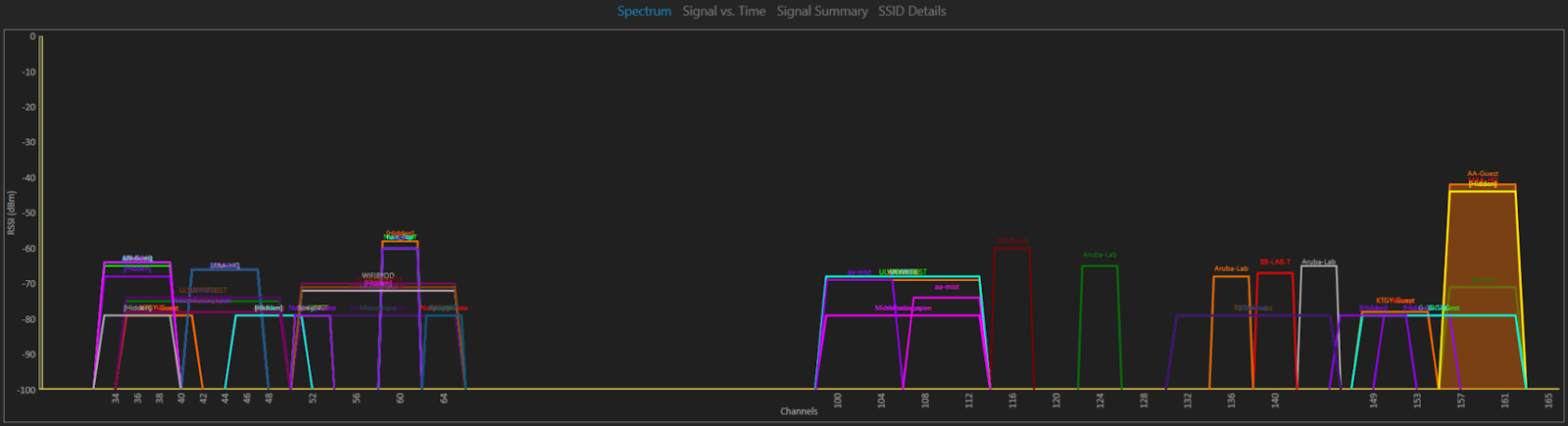 5 GHz Spectrum Graph Congested
