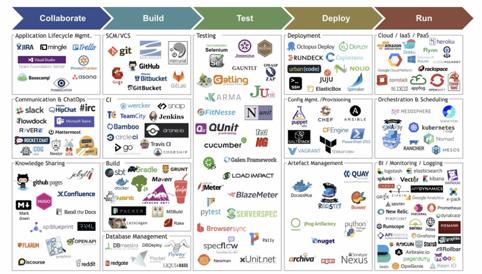 DevOps инструменты не только для DevOps. Процесс построения инфраструктуры автоматизации тестирования с нуля. — IT-МИР. ПОМОЩЬ В IT-МИРЕ 2021