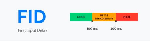 Recomendações sobre Core Web Vitals na métrica FID, representada através de uma gráfico de barras
