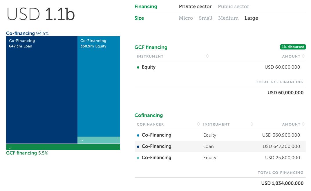 Blended finance deal example