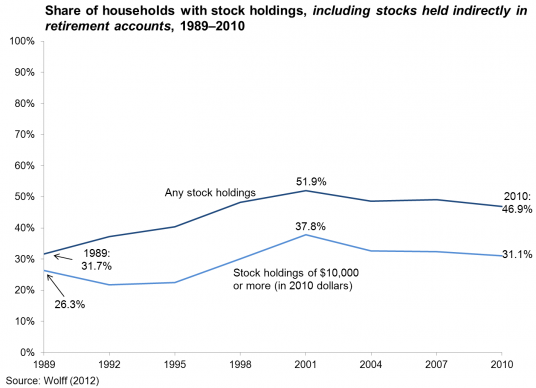 households_stocks_1989-2010.png.536