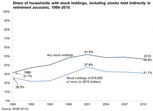 households_stocks_1989-2010.png.536