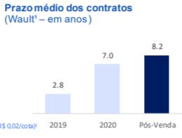 Gráfico apresenta prazo médio dos contratos de locação.