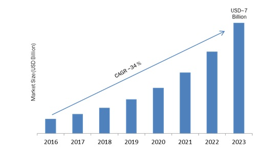 Voice Assistant Market - Forecast 2023