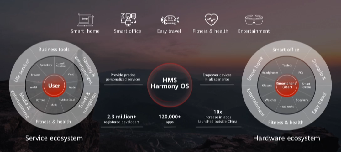 Smart home  usiness too  Smart office  Provide please  User  mittion•  developers  Service ecosystem  Easy travel  HMS  Harmony OS  120,000.  apps  Fitness & health  Empower devices  in all  apps  launched ootøde China  Entertainment  Sm  Hardware ecosystem