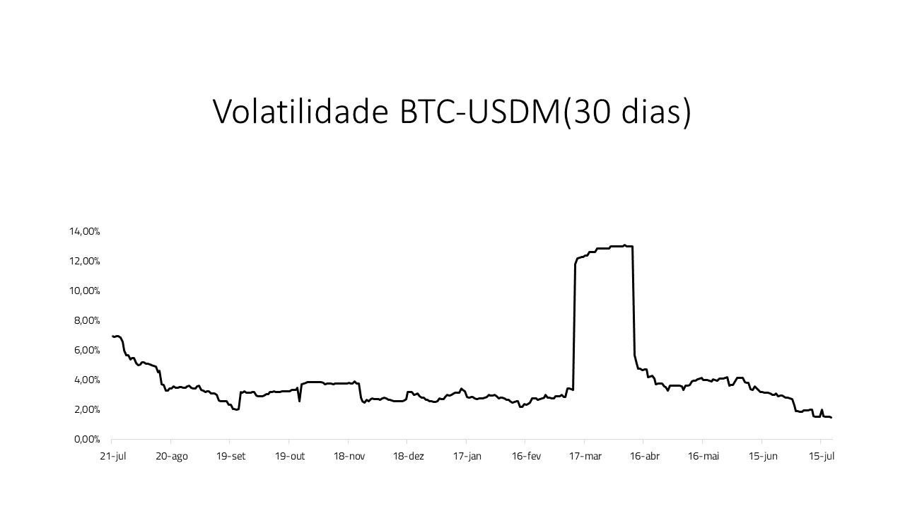 Volatilidade BTC-USD (30 dias)