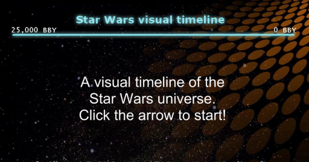 Star Wars Timeline Google Slides
