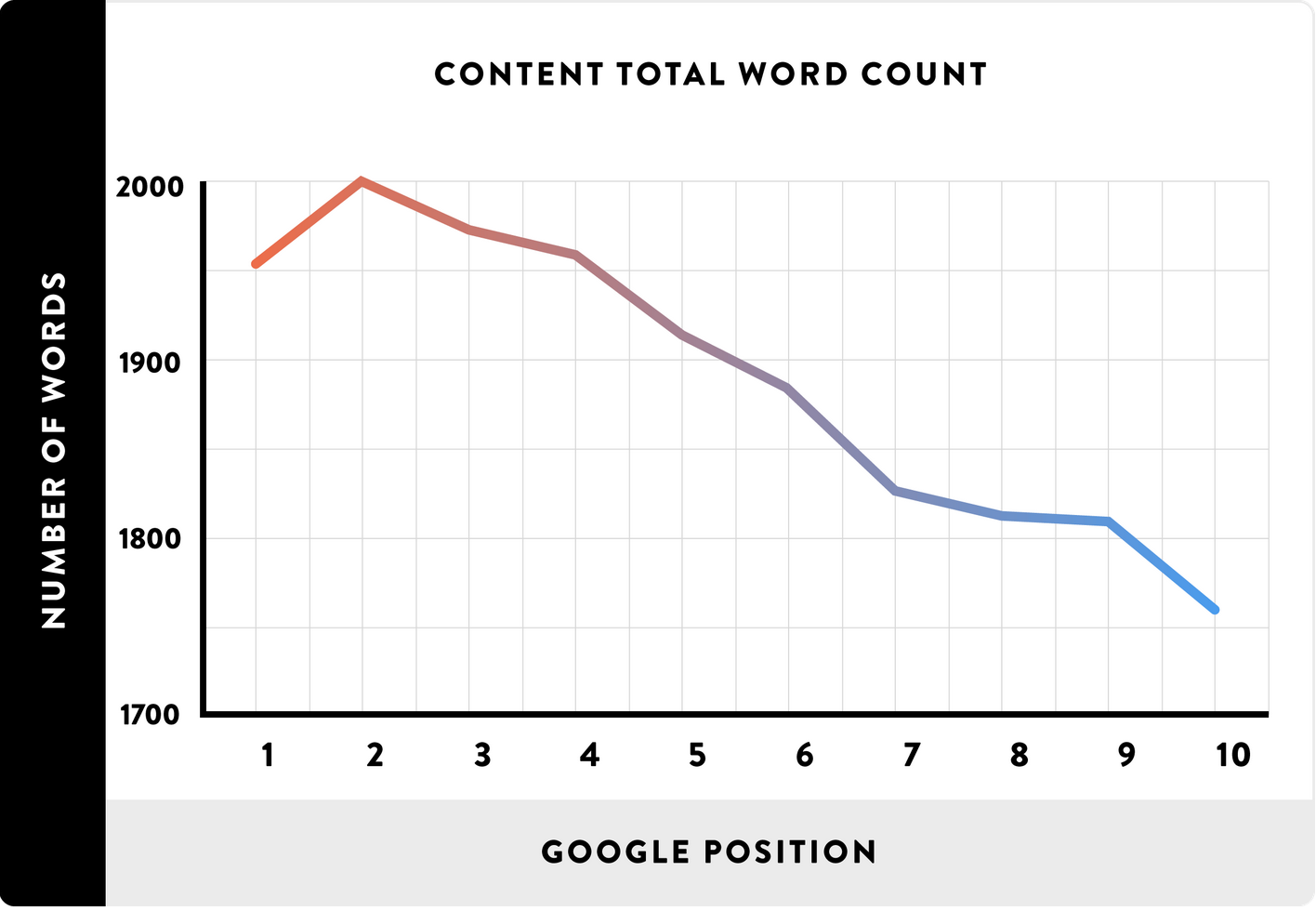 google-position-versus-word-count